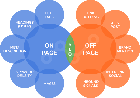 on-page-seo-vs-off-page-seo